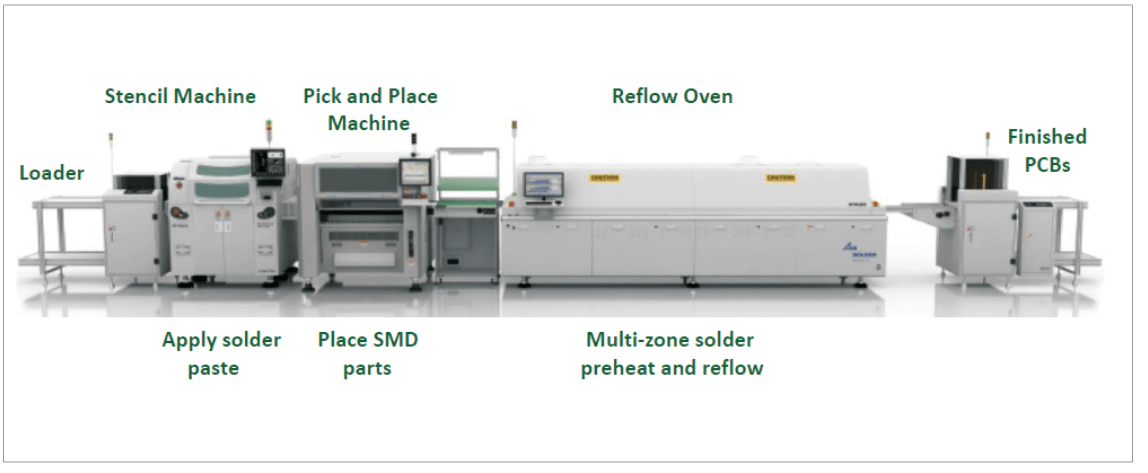 PCB Assembly Production