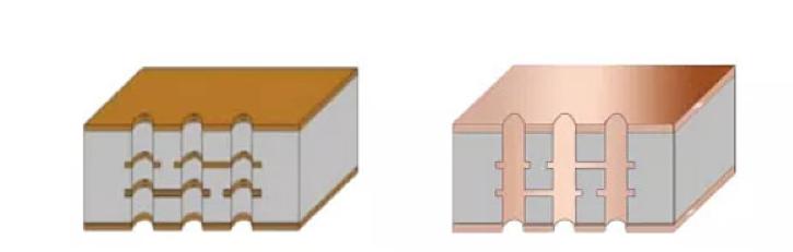 PCBA Copper