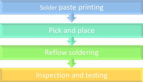 pcba process